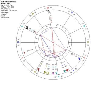 15-15 Sun in Aquarius